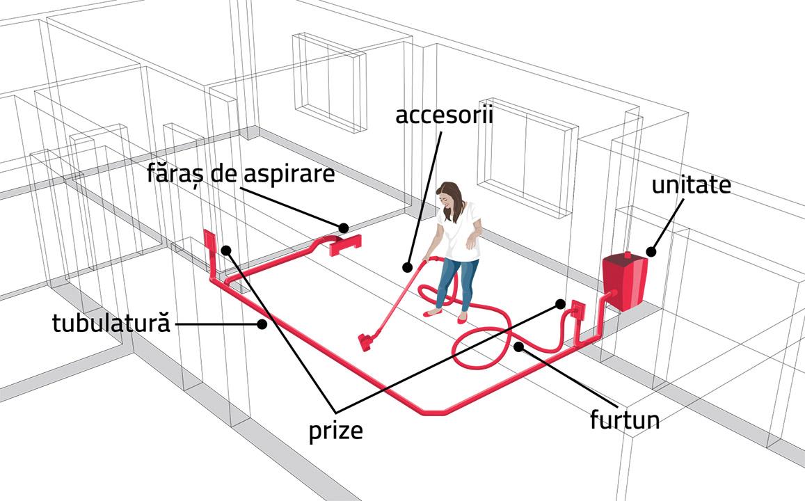 Elemente sistem central de aspirare Deretica